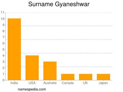 Surname Gyaneshwar