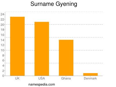 Surname Gyening