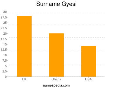 Surname Gyesi