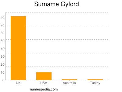 Surname Gyford