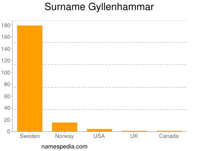 Surname Gyllenhammar