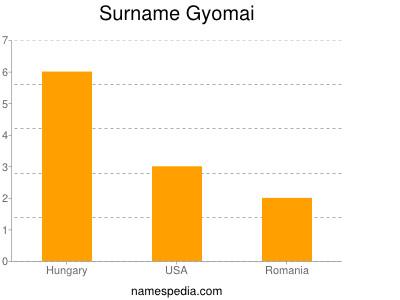 Surname Gyomai
