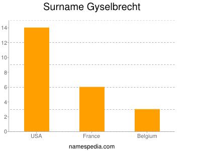 Surname Gyselbrecht