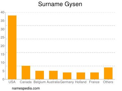 Surname Gysen