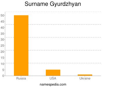 Surname Gyurdzhyan