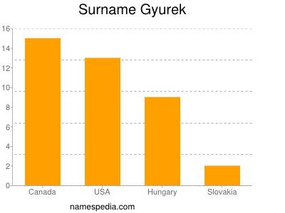 Surname Gyurek