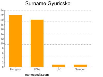 Surname Gyuricsko
