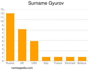 Surname Gyurov