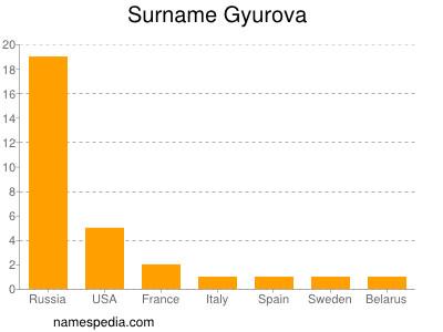 Surname Gyurova
