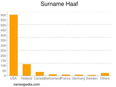 Surname Haaf