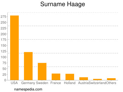 Surname Haage