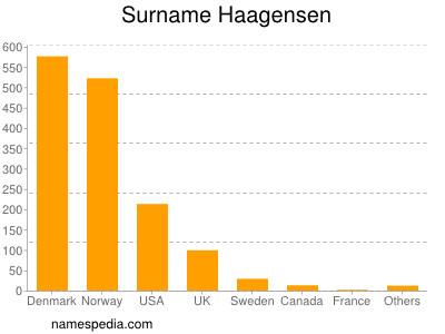 Surname Haagensen