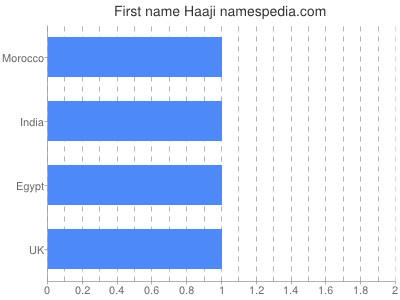 Given name Haaji