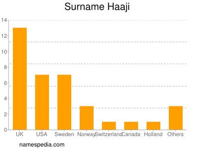 Surname Haaji