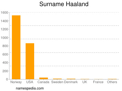 Surname Haaland