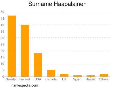 Surname Haapalainen
