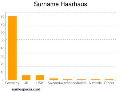 Surname Haarhaus