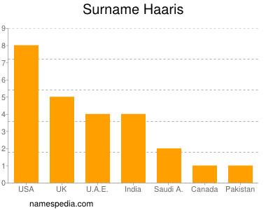 Surname Haaris