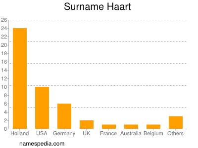 Surname Haart