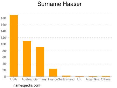 Surname Haaser