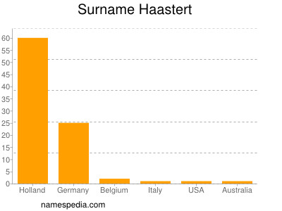 Familiennamen Haastert
