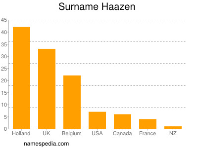 Surname Haazen