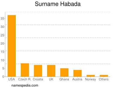 Surname Habada