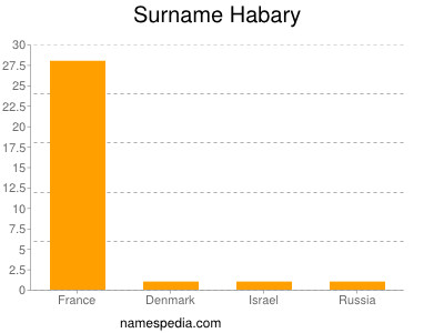Surname Habary