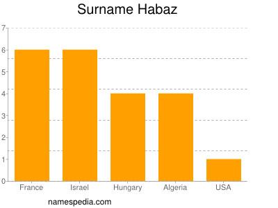 Surname Habaz