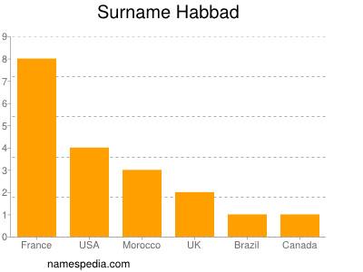 Surname Habbad