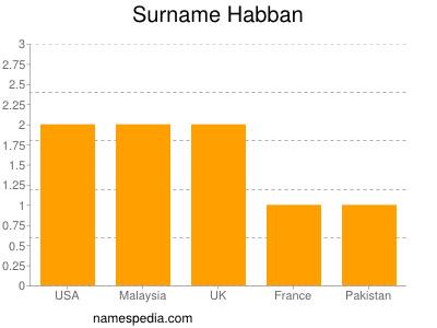 Surname Habban