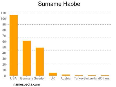 Surname Habbe