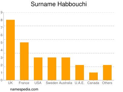 Surname Habbouchi