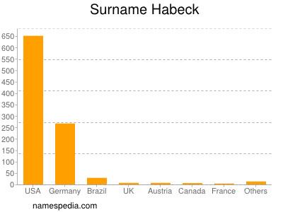 Surname Habeck