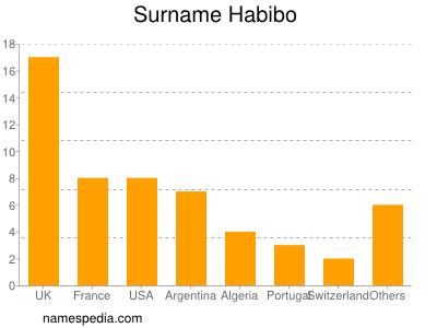 habibo bedeutung