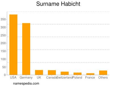 Surname Habicht
