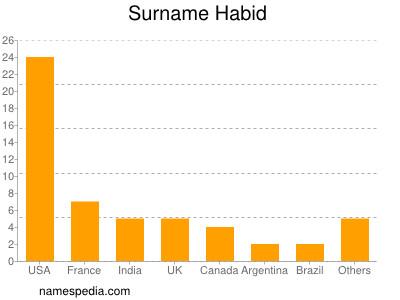 Surname Habid