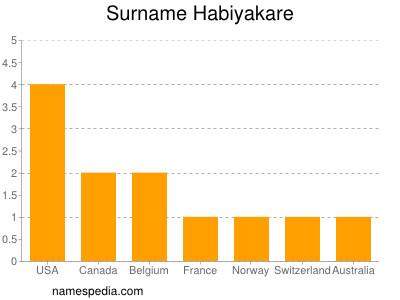Surname Habiyakare