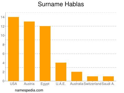 Surname Hablas