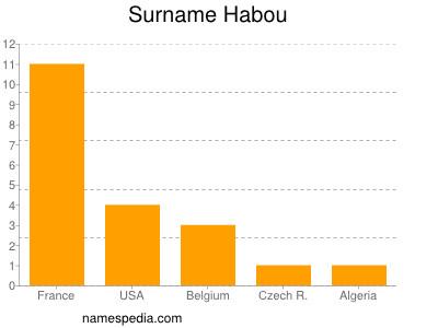 Surname Habou