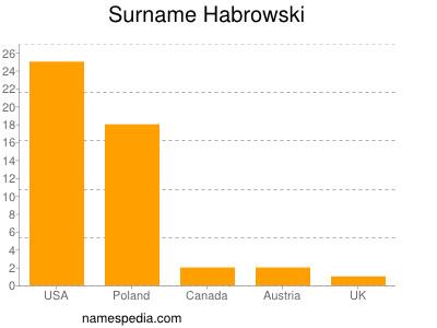 Surname Habrowski