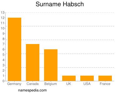 Surname Habsch