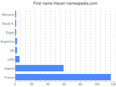 Given name Hacen