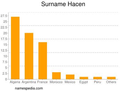 Surname Hacen