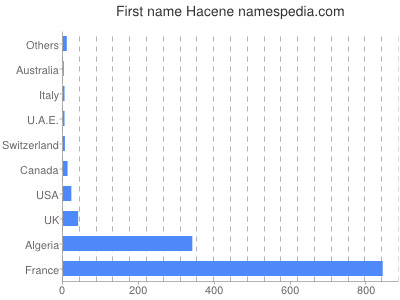 Given name Hacene