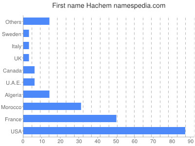 Given name Hachem