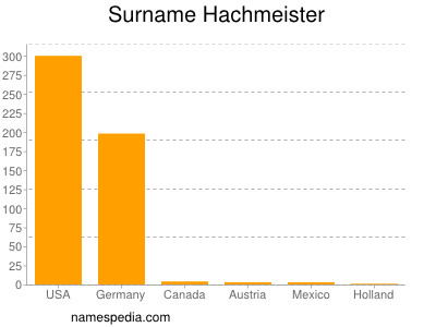 Surname Hachmeister