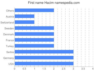Given name Hacim