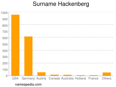 Surname Hackenberg