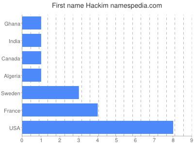 Given name Hackim
